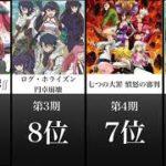 【2021冬アニメ】絶対に面白い期待値ランキング