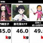 【アニメ】鬼滅の刃キャラクター体重ランキング