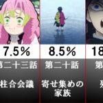 アニメ『鬼滅の刃』視聴者が選んだ「一番好きな神回」ランキング