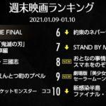 『銀魂 THE FINAL』1位スタート!『鬼滅の刃』は2位に 先週末の映画ランキング2021.01.09-01.10