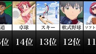 最も怪我の多いスポーツ【アニメ比較】